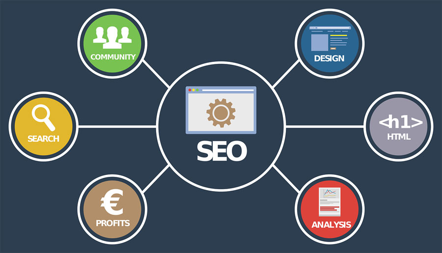 Seo Article For Blog